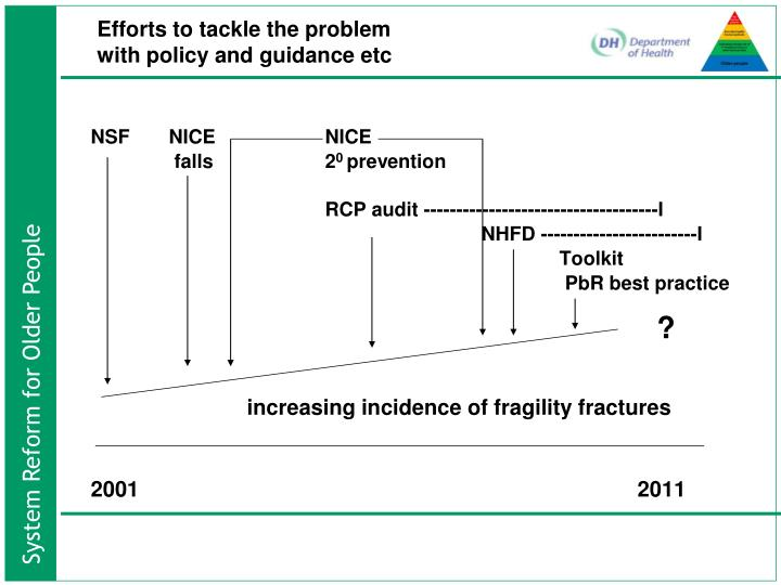 Efforts to tackle the problem with policy and guidance etc