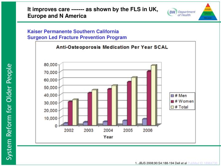 It improves care ------- as shown by the FLS in UK, Europe and N America