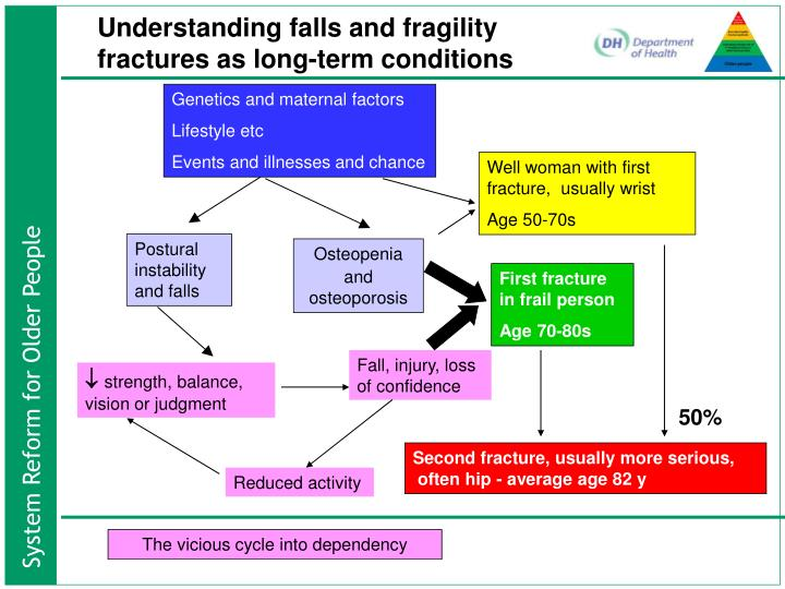 Understanding falls and fragility fractures as long-term conditions