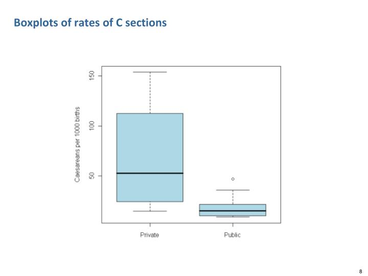 Boxplots of rates of C sections