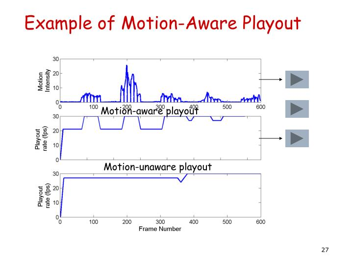 Example of Motion-Aware Playout