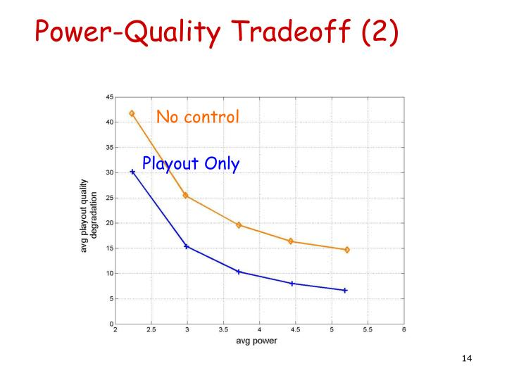 Power-Quality Tradeoff (2)