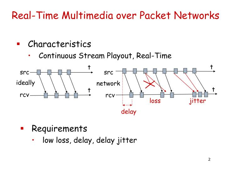 Real time multimedia over packet networks