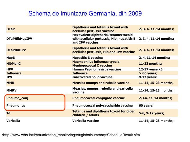 Schema de imunizare Germania, din 2009