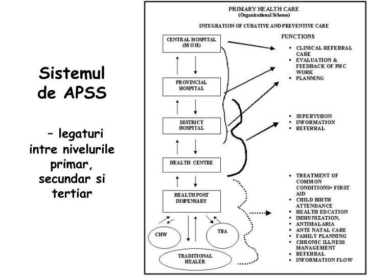 Sistemul de APSS
