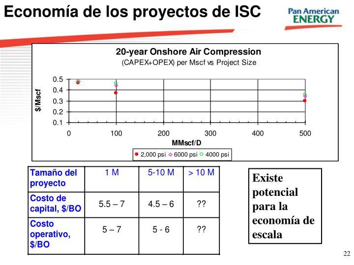 Economía de los proyectos de ISC