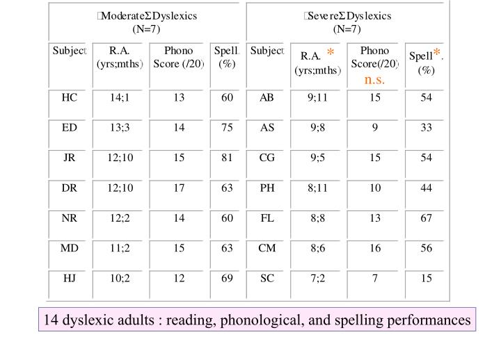14 dyslexic adults : reading, phonological, and spelling performances