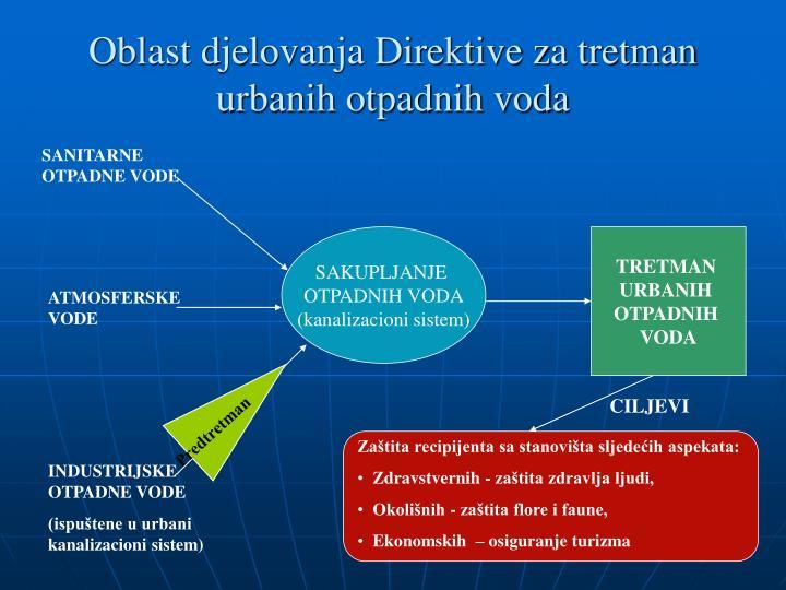 Oblast djelovanja Direktive za tretman urbanih otpadnih voda