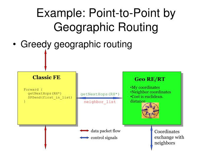 Example: Point-to-Point by Geographic Routing