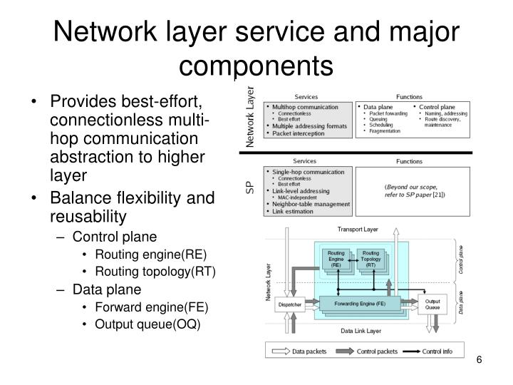 Network layer service and major components