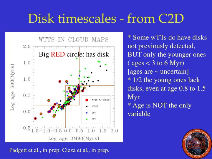 Disk timescales - from C2D