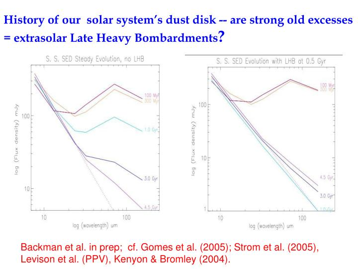 History of our  solar system's dust disk -- are strong old excesses = extrasolar Late Heavy Bombardments