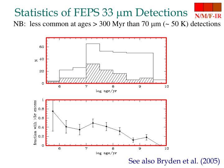 Statistics of FEPS 33