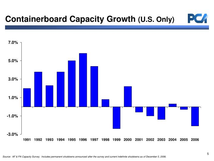 Containerboard Capacity Growth