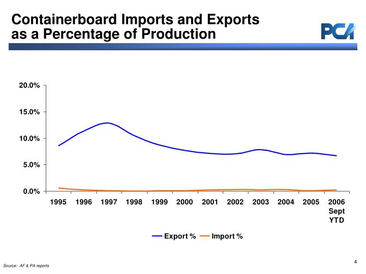 Containerboard Imports and Exports