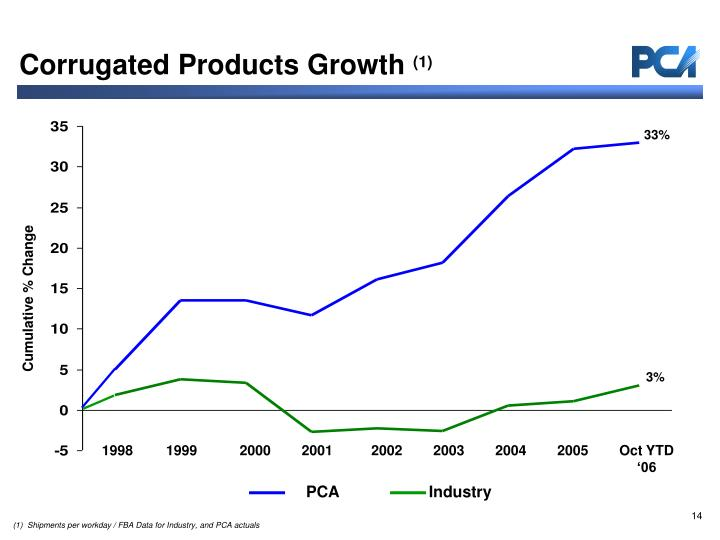 PCA                    Industry