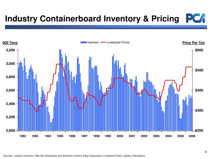 Industry Containerboard Inventory & Pricing