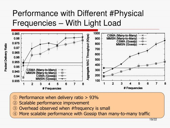 Performance with Different #Physical Frequencies – With Light Load