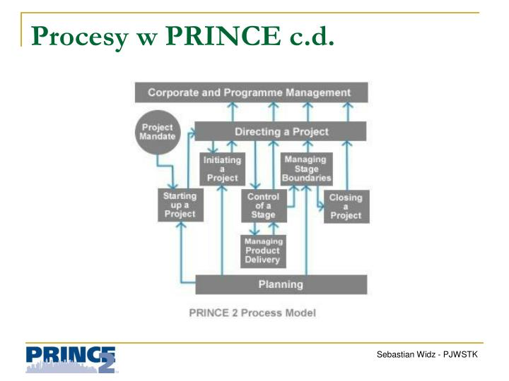 Procesy w PRINCE c.d.