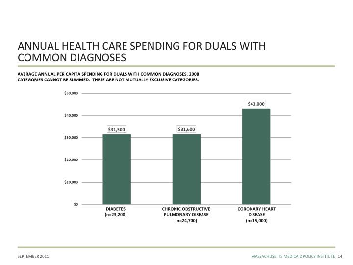 ANNUAL HEALTH CARE SPENDING FOR DUALS WITH