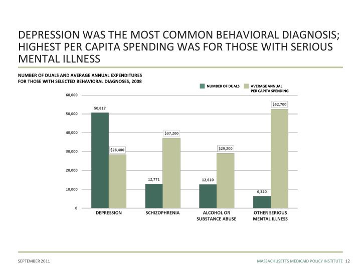 DEPRESSION WAS THE MOST COMMON BEHAVIORAL DIAGNOSIS; HIGHEST PER CAPITA SPENDING WAS FOR THOSE WITH SERIOUS MENTAL ILLNESS