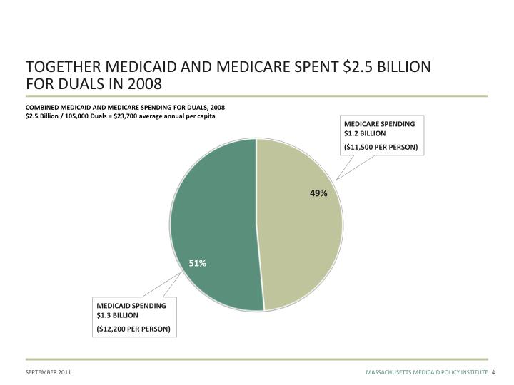 TOGETHER MEDICAID AND MEDICARE SPENT $2.5 BILLION
