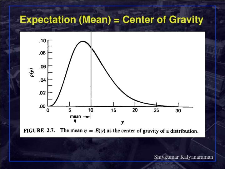 Expectation (Mean) = Center of Gravity