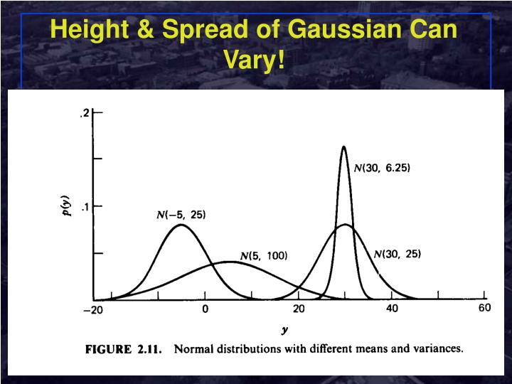 Height & Spread of Gaussian Can Vary!