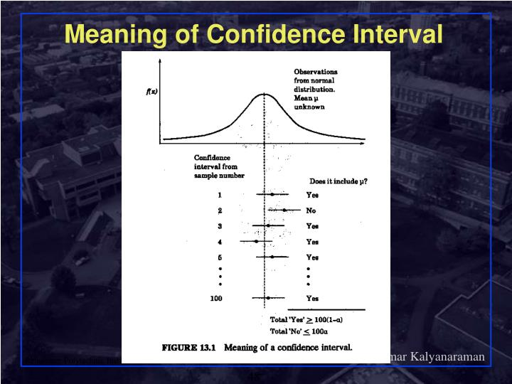 Meaning of Confidence Interval