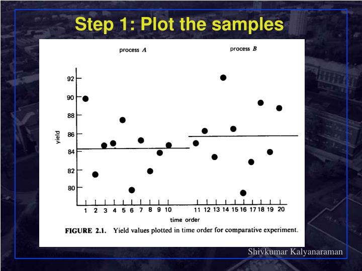 Step 1: Plot the samples