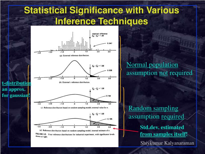 Statistical Significance with Various Inference Techniques