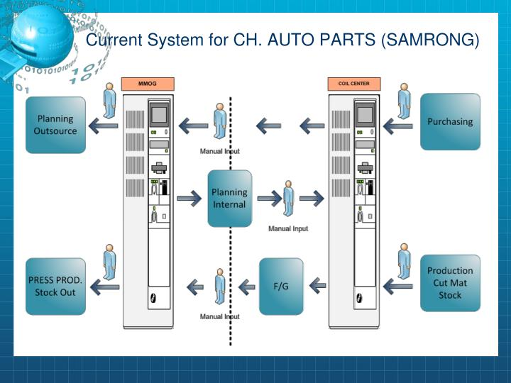 Current System for CH. AUTO PARTS (SAMRONG)