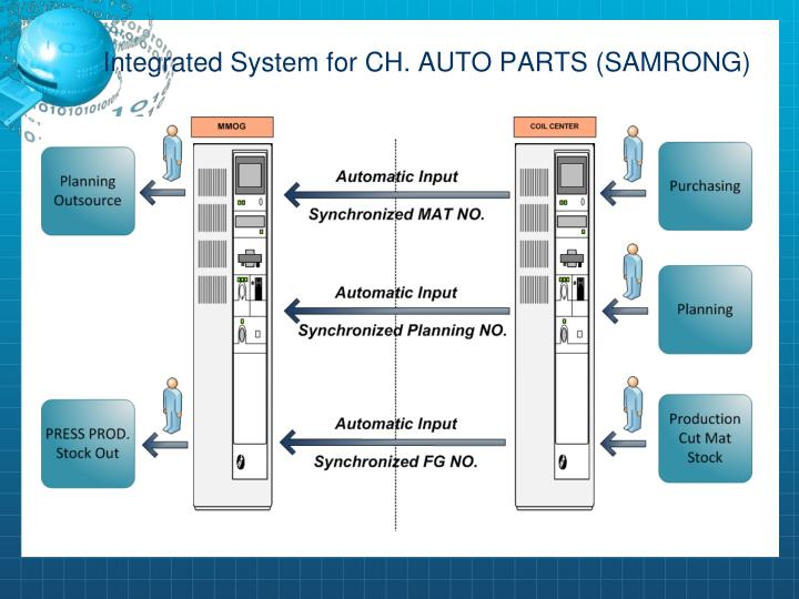 Integrated system for ch auto parts samrong
