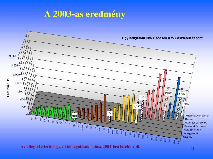 A 2003-as eredmény