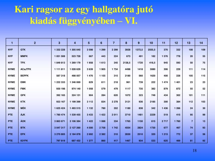 Kari ragsor az egy hallgatóra jutó kiadás függvényében – VI.