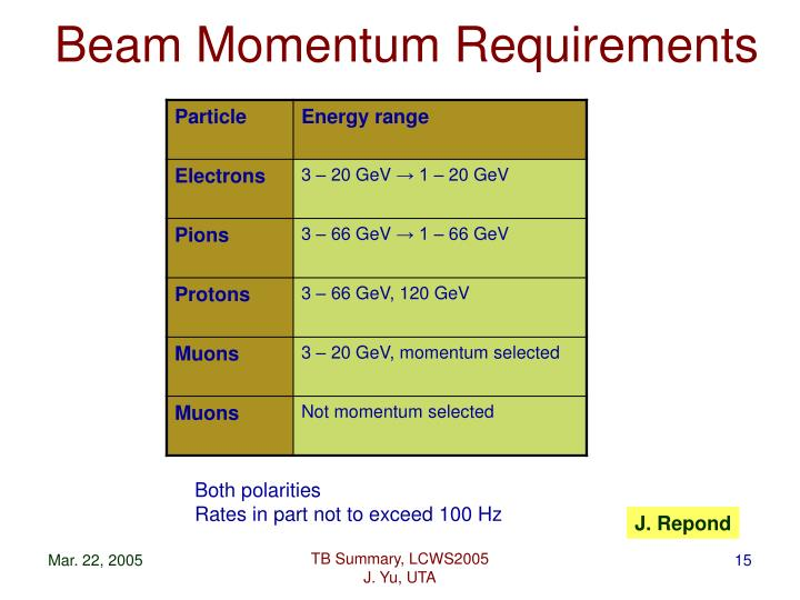 Beam Momentum Requirements