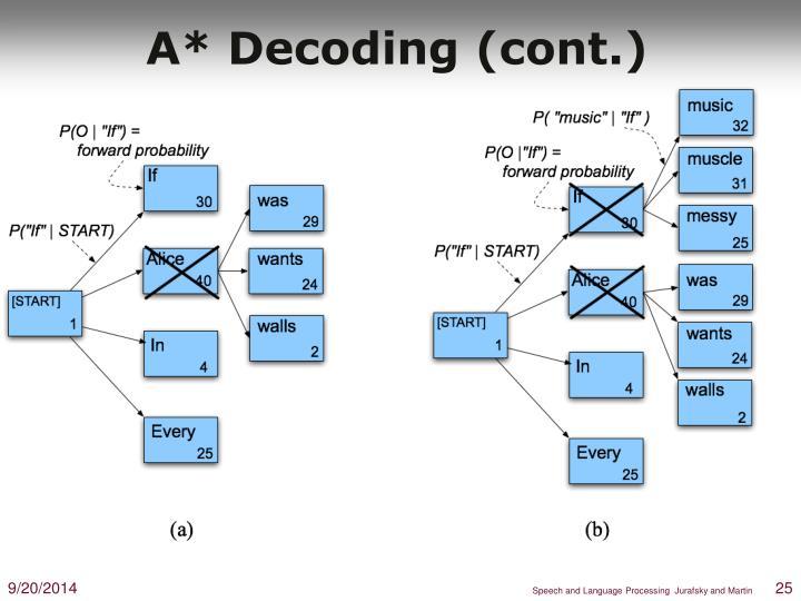 A* Decoding (cont.)