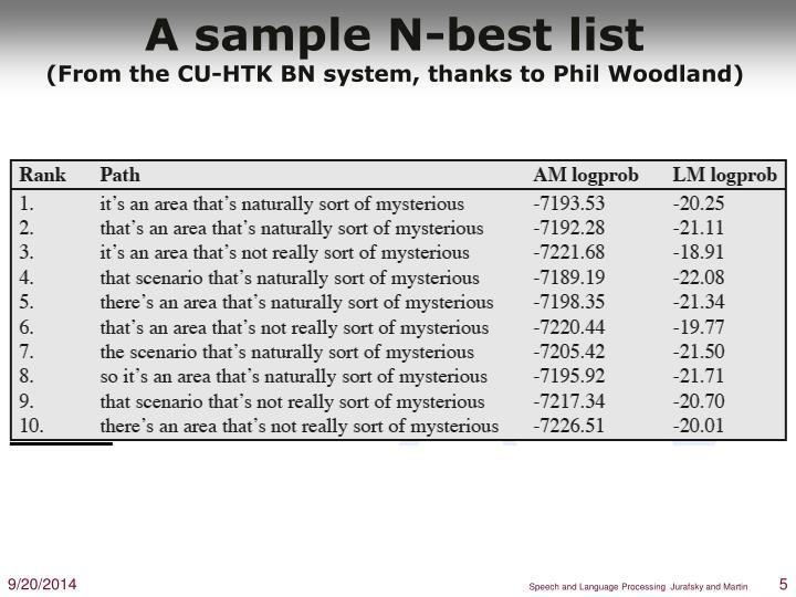 A sample N-best list
