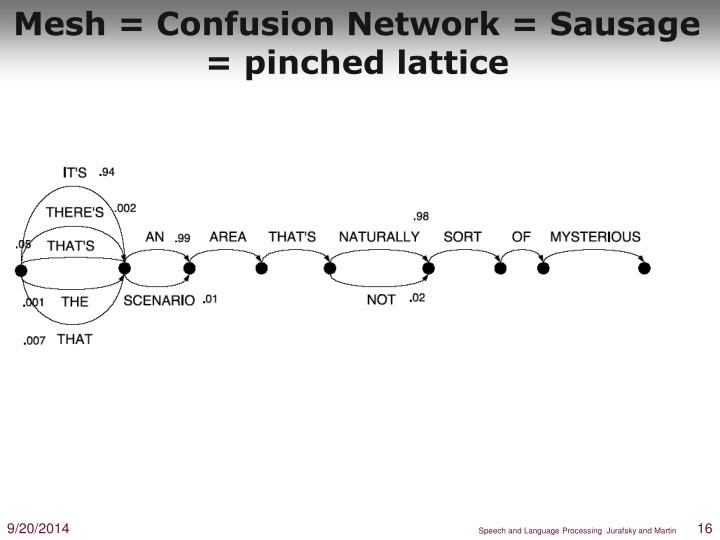 Mesh = Confusion Network = Sausage = pinched lattice