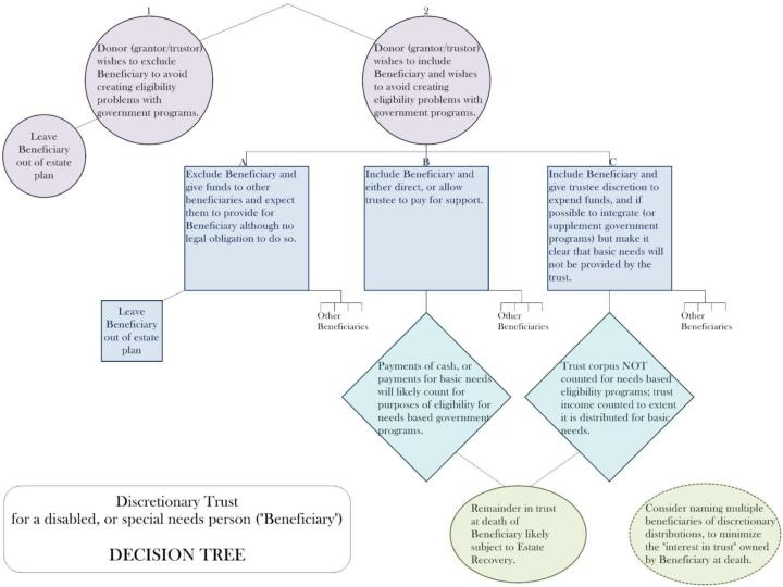 Discretionary Trust Decision Tree