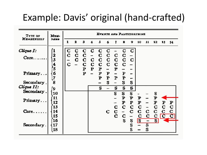 Example: Davis' original (hand-crafted)
