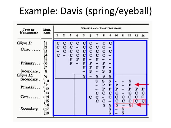 Example: Davis (spring/eyeball)