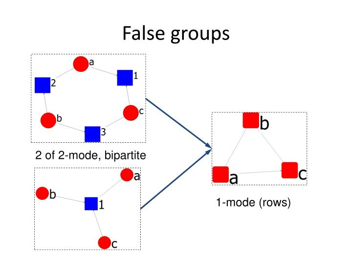 False groups