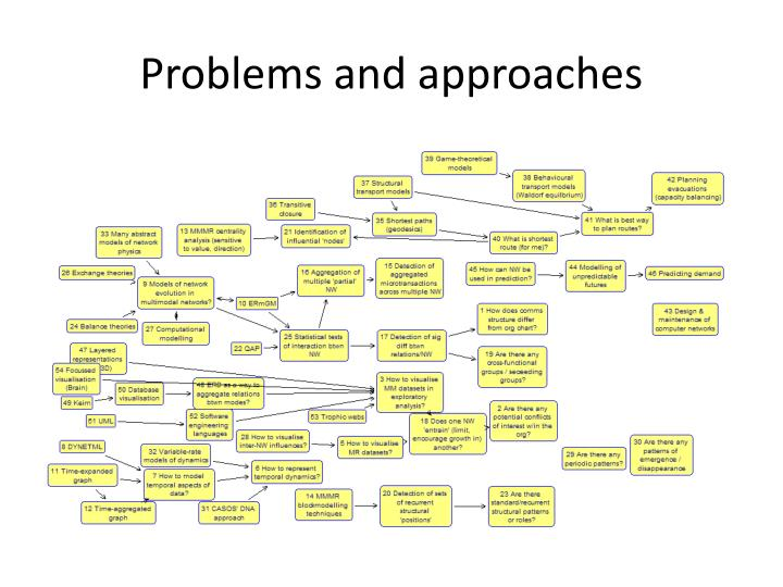 Problems and approaches