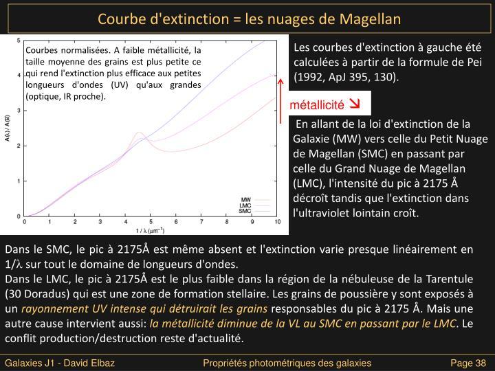 Courbe d'extinction = les nuages de Magellan