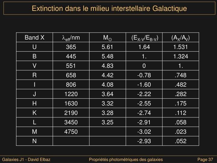 Extinction dans le milieu interstellaire Galactique