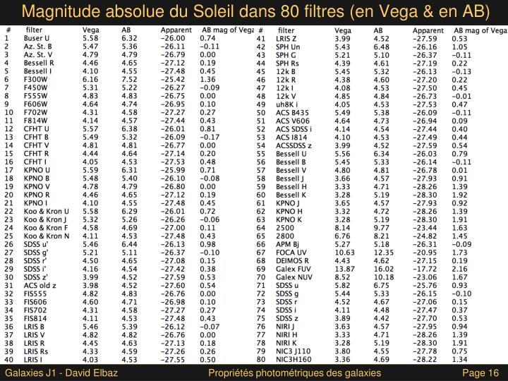 Magnitude absolue du Soleil dans 80 filtres (en Vega & en AB)