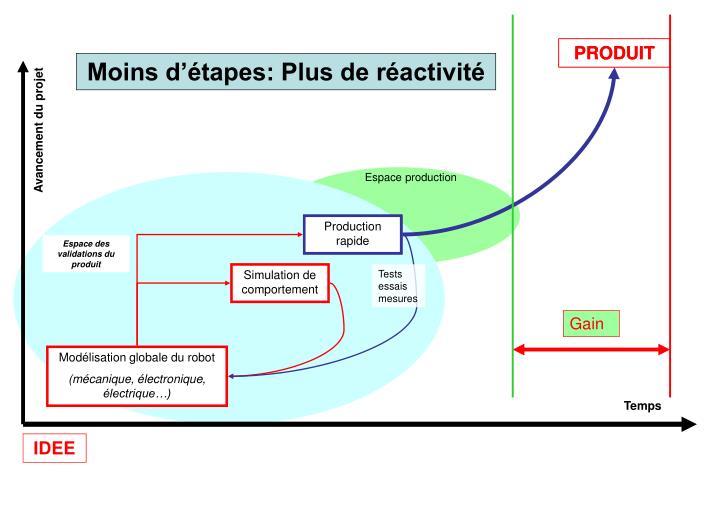 Espace production