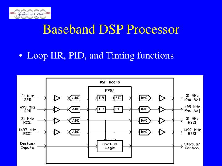 Baseband DSP Processor