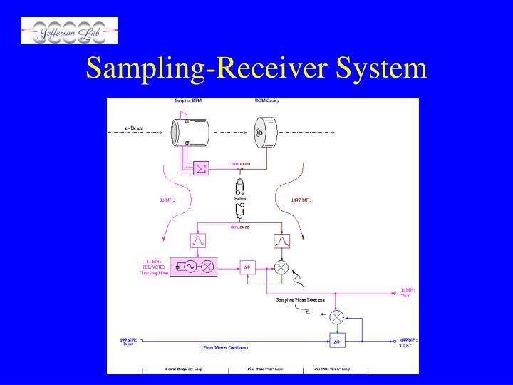 Sampling-Receiver System